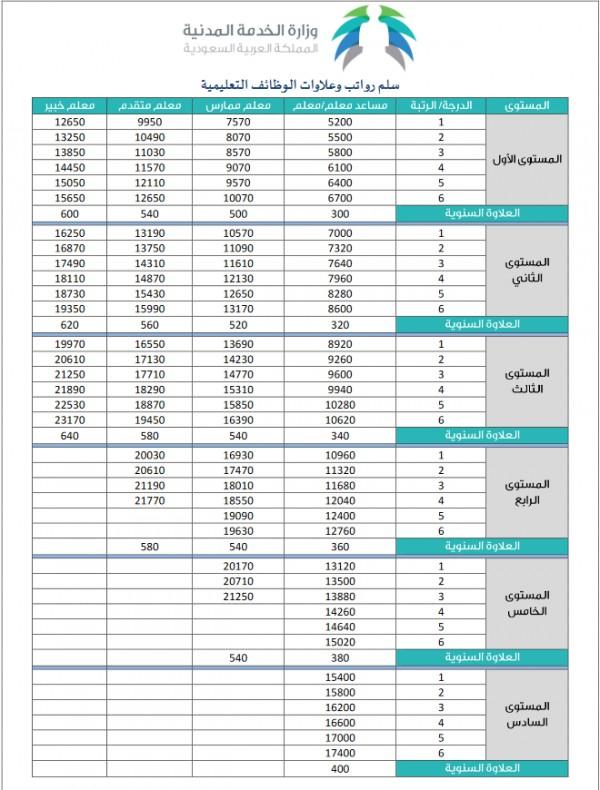 سلم رواتب الوظائف التعليمية 1441 الجديد سلم رواتب المعلمين الجديد 2020 للوظائف التعليمية سوبر مجيب