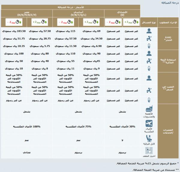 رقم تعديل حجز الخطوط السعودية رقم تغيير الحجز بالخطوط السعودية رقم الغاء حجز الخطوط السعودية سوبر مجيب